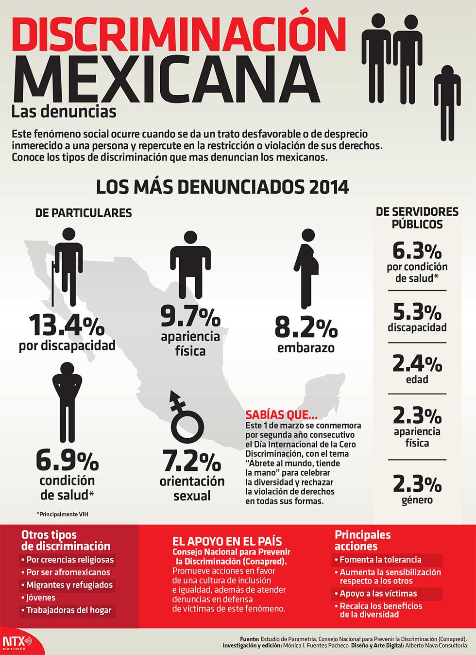 info-discriminacion-mexicana