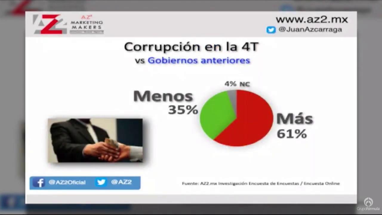 Agenda pública, el principal problema que aqueja a los mexicanos - Eduardo Ruiz-Healy En Formula