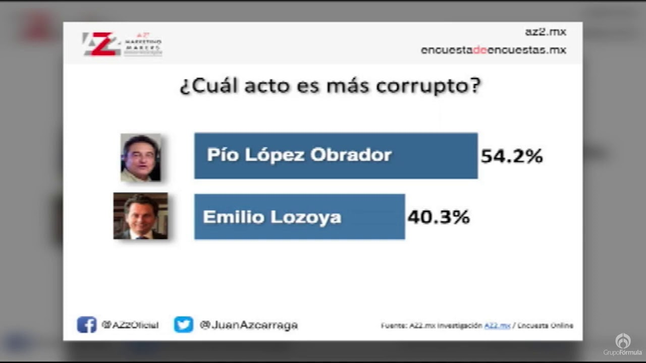 Lo que la gente sabe y piensa sobre el caso Lozoya y video escándalos - Eduardo Ruiz-Healy En Fórmula