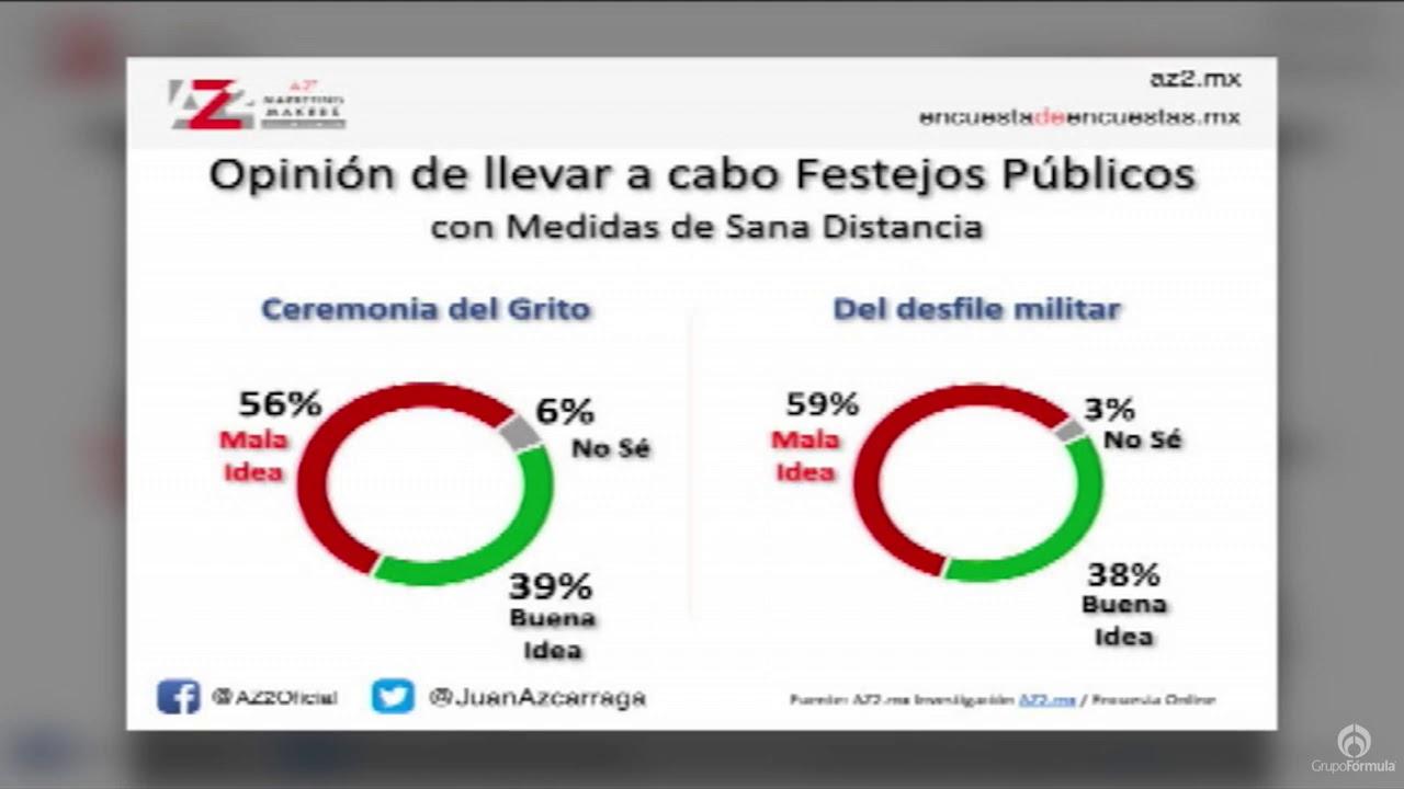 Opiniones de la ciudadanía sobre rifa del avión y día de la independencia - Eduardo Ruiz-Healy En Fórmula