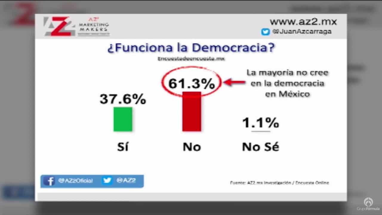 Encuesta sobre el rumbo político del país - Eduardo Ruiz-Healy Times