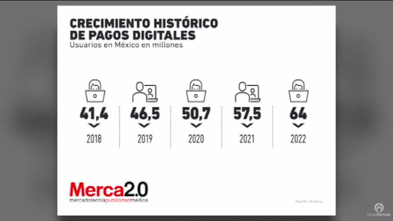 Pagos digitales, oportunidad para la banca hacia 2022 - Eduardo Ruiz-Healy En Fórmual