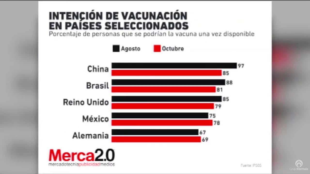 ¿Cómo va el avance de la vacuna anticovid en México? - Eduardo Ruiz-Healy En Fórmula