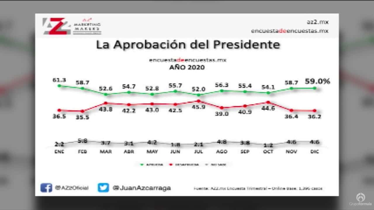 ¿Cómo iniciamos el 2021? La principal preocupación de los mexicanos - Eduardo Ruiz-Healy En Fórmula