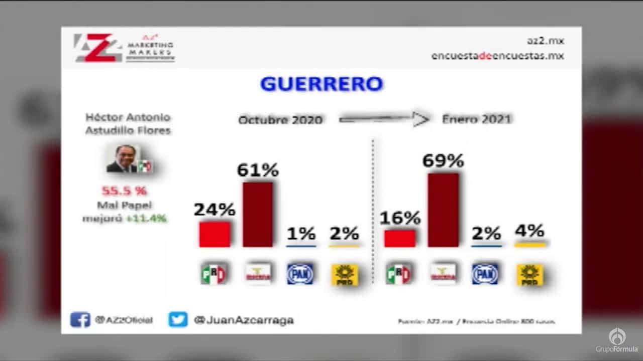 Intención de voto 2021 en los estados - Eduardo Ruiz-Healy En Fórmula