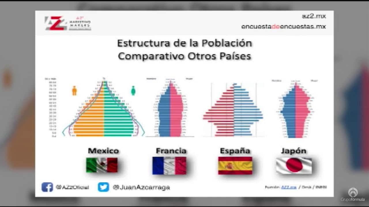 Algunos secretos que esconde el CENSO 2020 - Eduardo Ruiz-Healy En Fórmula