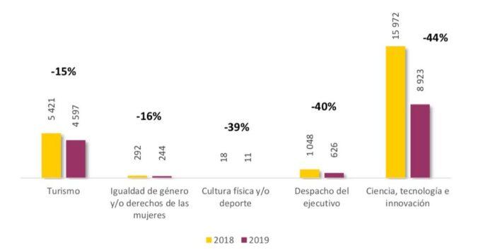 Funciones con mayor disminución de personal en 2019 dentro de la Administración Pública Federal