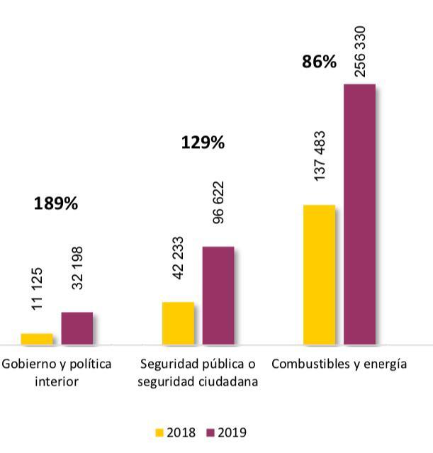 Funciones con mayor incremento de personal en 2019 dentro de la Administración Pública Federal