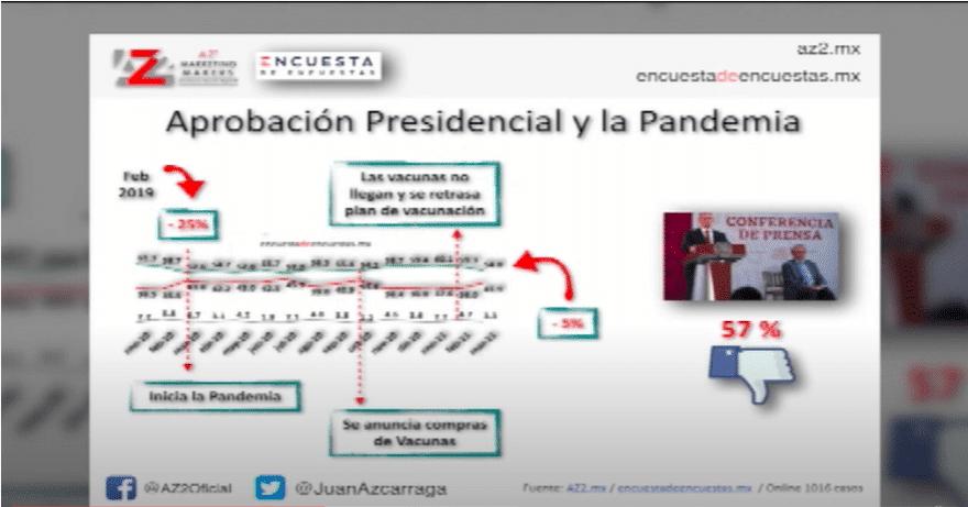 Percepción de la gestión de AMLO sobre la pandemia - Eduardo Ruiz-Healy En Fórmula